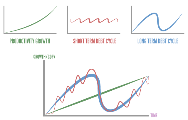 investing-101-simple-investing-productivity-debt-cycles