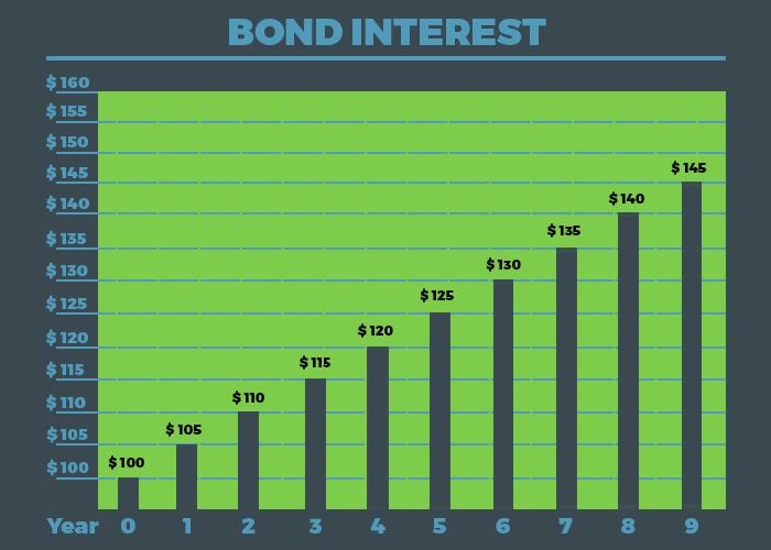 The-Time-Value(BOND)