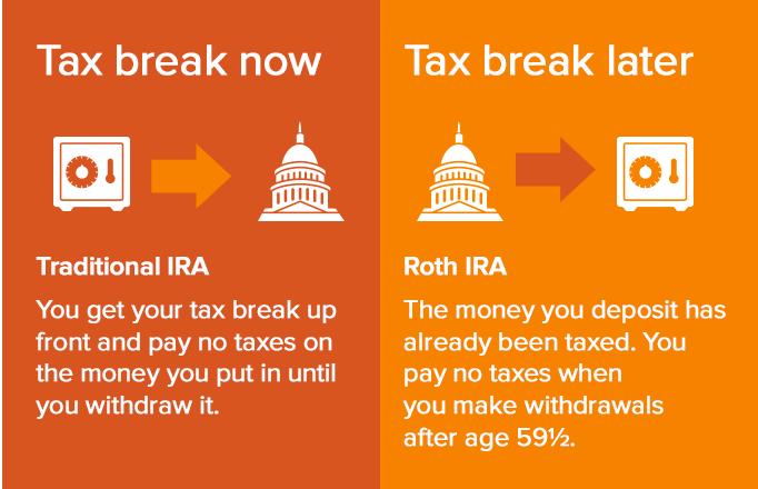 how-to-invest-money-ira