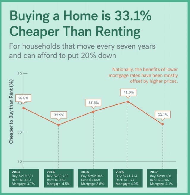 rent-vs-buy-cheaper