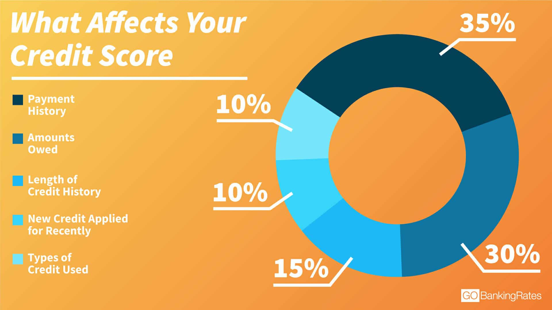 how-to-improve-credit-score-effects