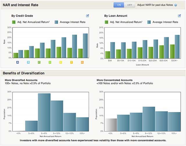 Lending Club Data