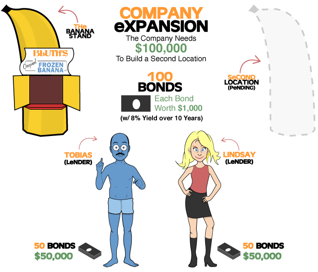 investment-types-crowd-funding-infographic