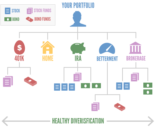 Portfolio and Diversification