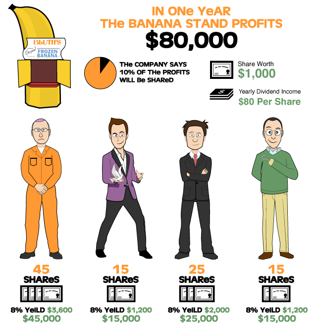 investment-types-profit-sharing-infographic