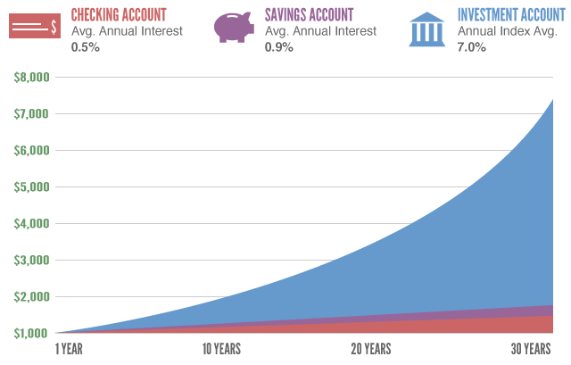 investing vs savings vs checking accounts