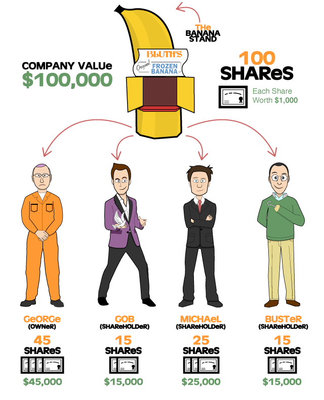 investment-types-understanding-stocks-infographic