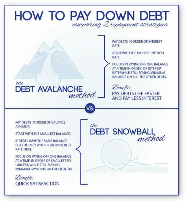 snowball vs stacking