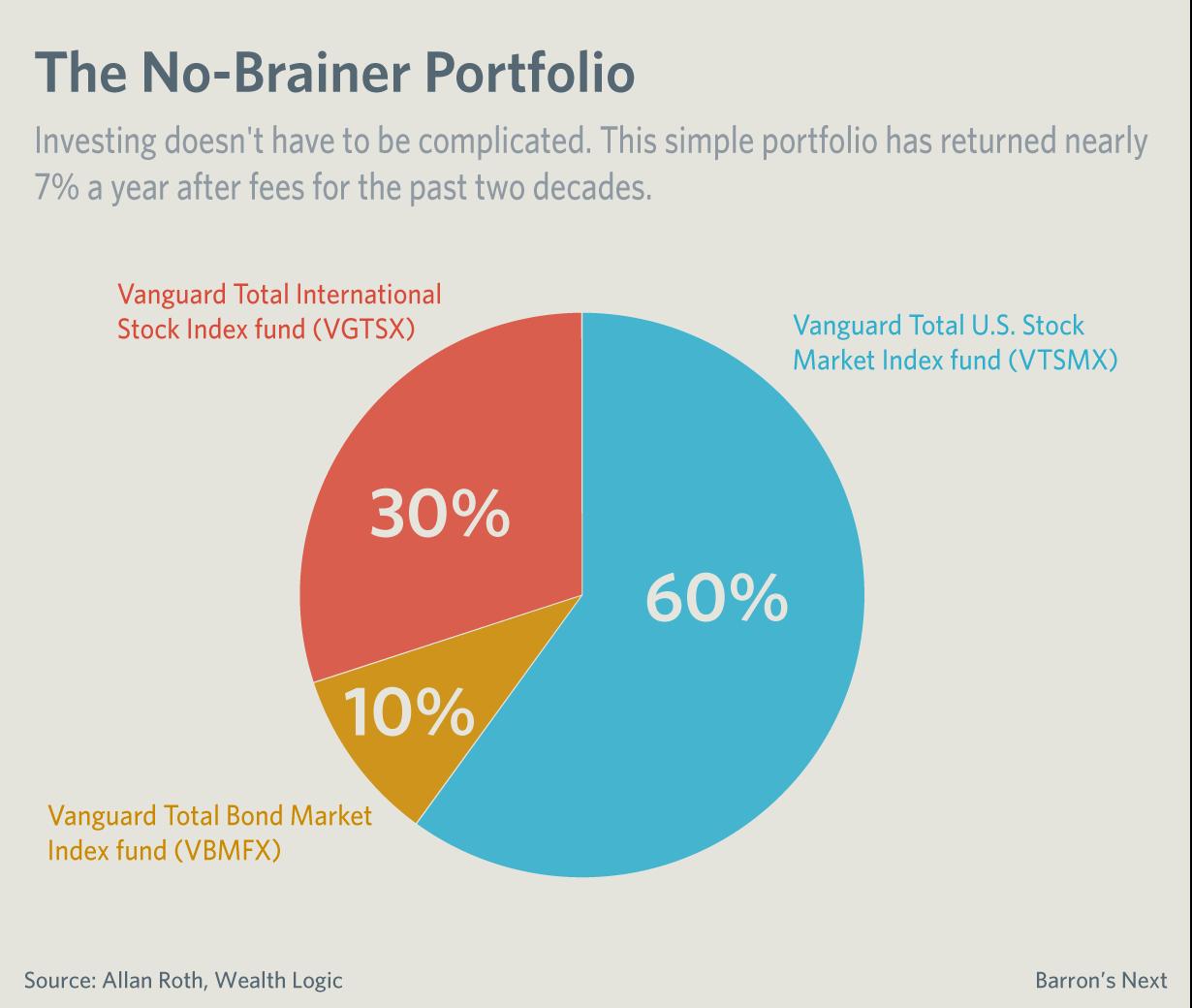 vanguard-funds-portfolio