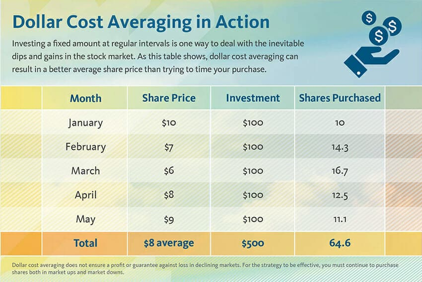 dollar-cost-averaging-chart