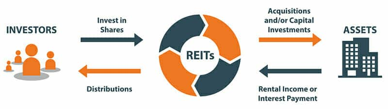 invest reits how in do i