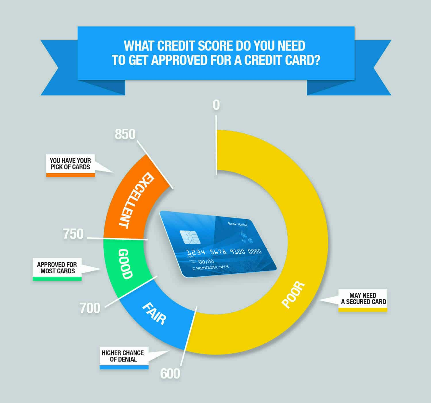 Credit score chart chase credit limit increase