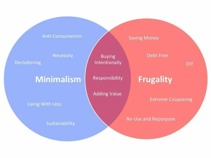 A Venn diagram of minimalism and frugality, showing where they are the same and where they are different.