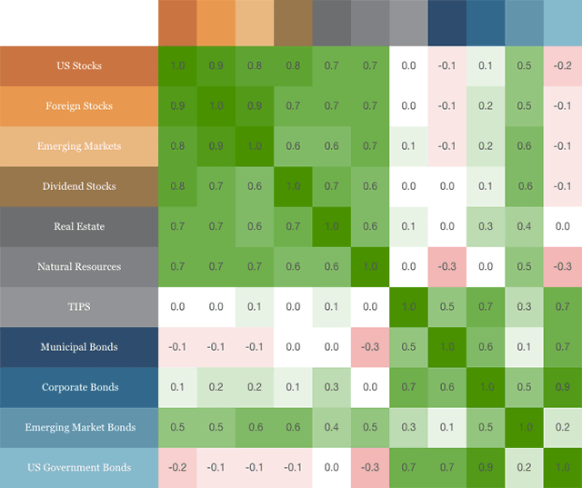 wealthfront asset class correlation