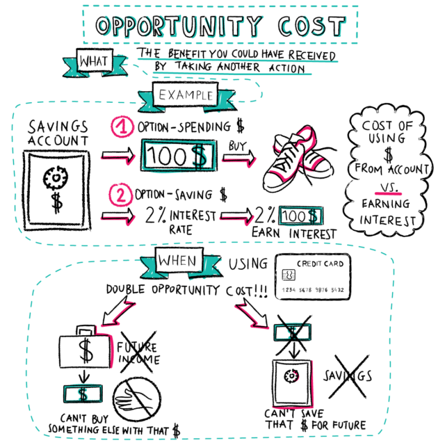 opportunity cost investing