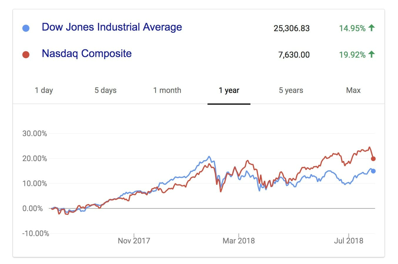 A graph of how Dow Jones and Nasdaq stocks have moved over the past year.