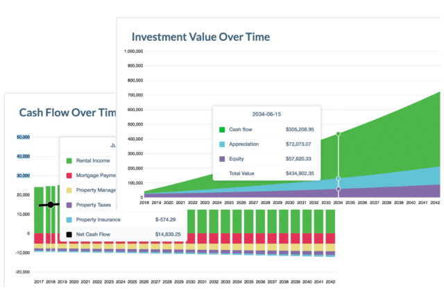 investment property cash flow