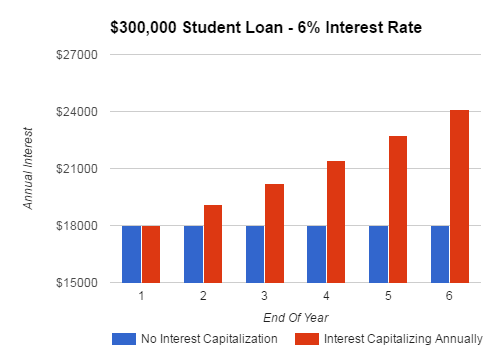 how to pay off student loans before graduation