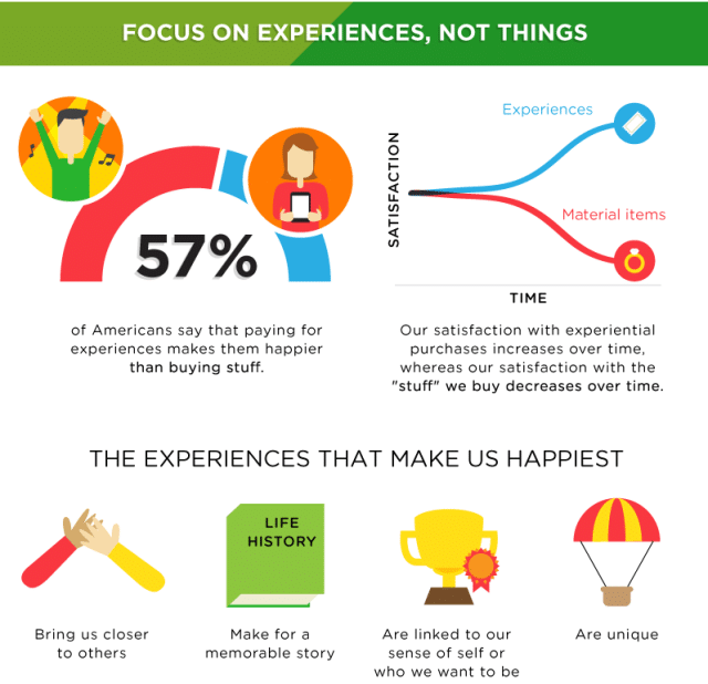 can money buy happiness - infographic focus on experiences
