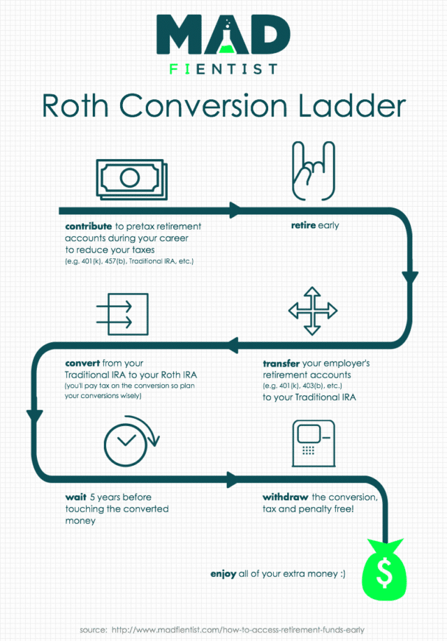 backdoor roth ira conversion ladder