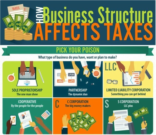 business tax company structures