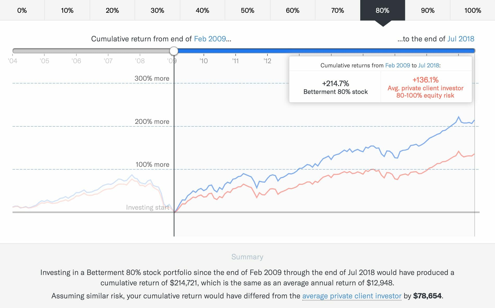 Betterment Historical Performance and Returns
