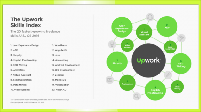 make money in college freelance upwork