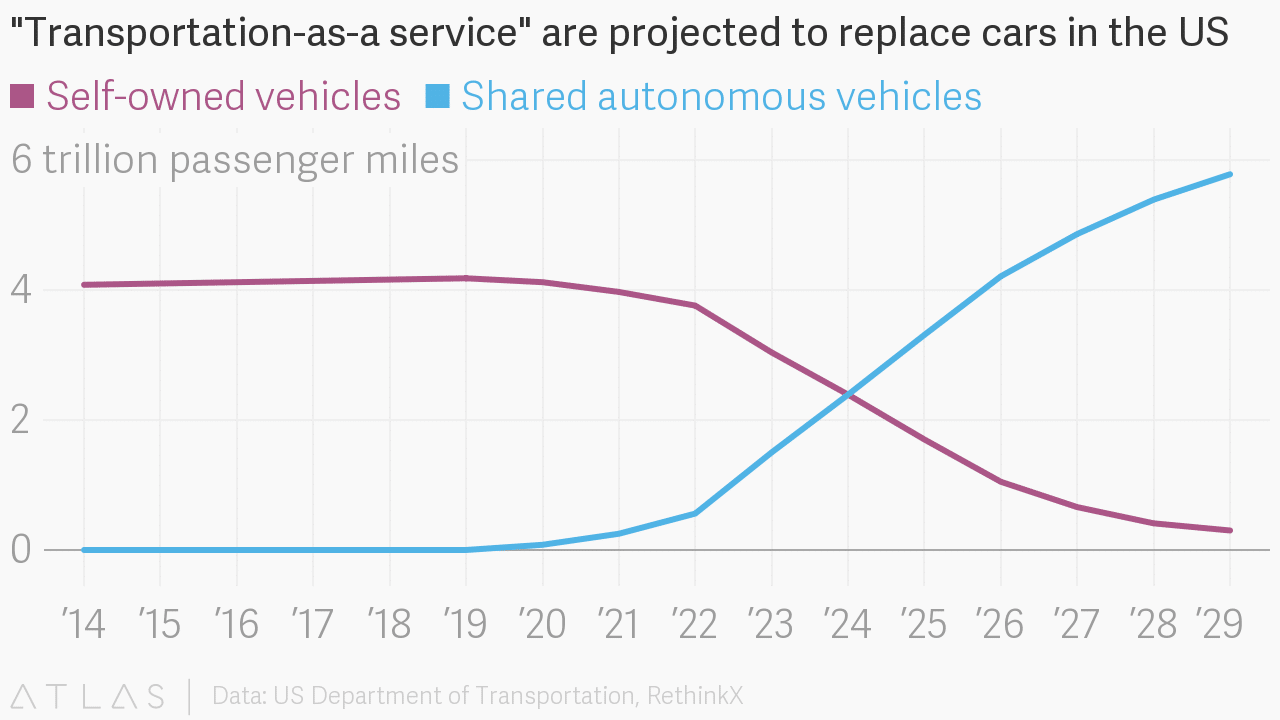 transportation as a service is projected to replace cards in the US