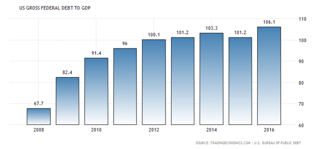 national debt gdp