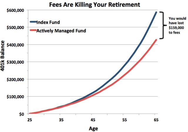 403b vs 401k fees