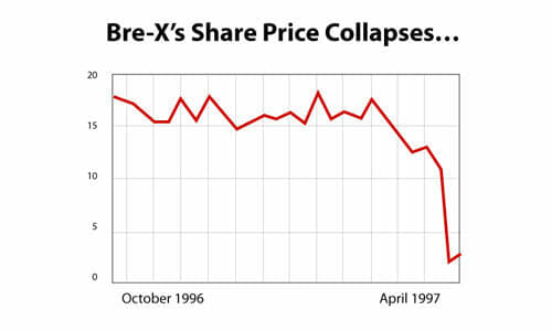 A chart showing Bre-X's share price keeping fairly level until collapsing in 1997.