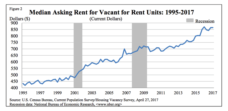 how-much-rent-can-i-afford