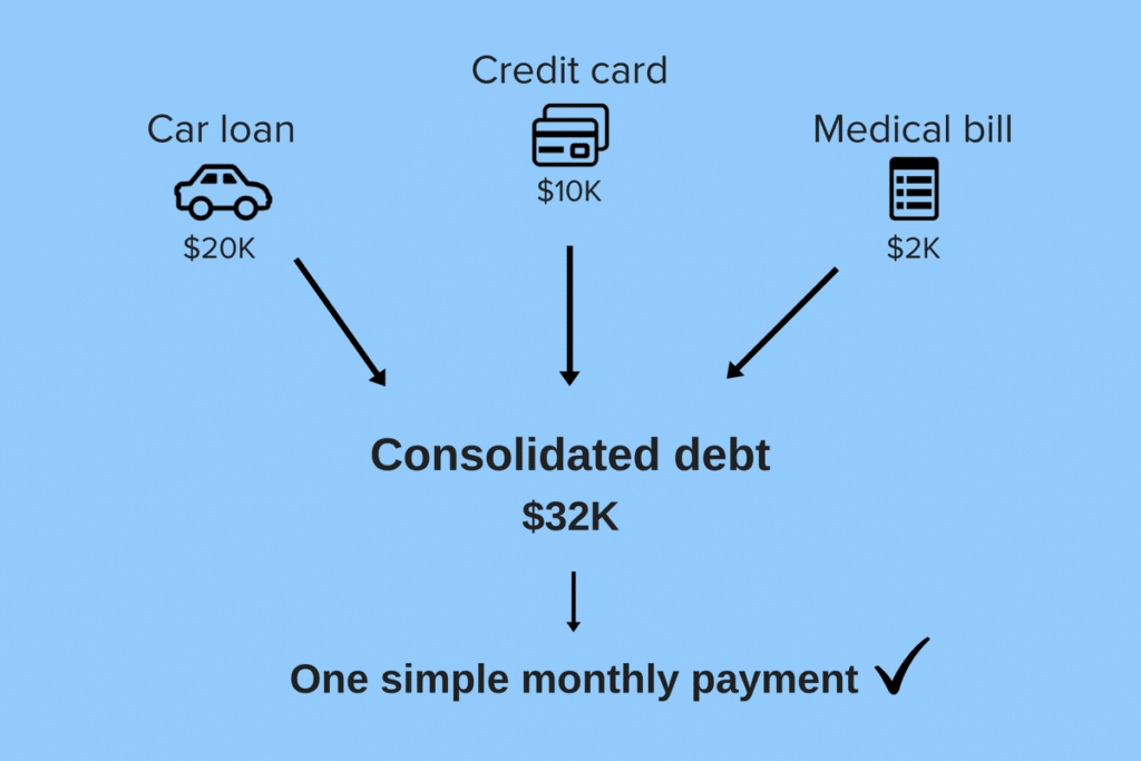 Debt Consolidation loans one payment