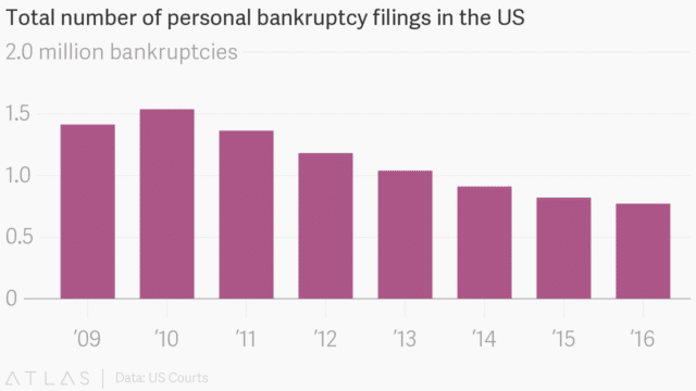 bankruptcy graph
