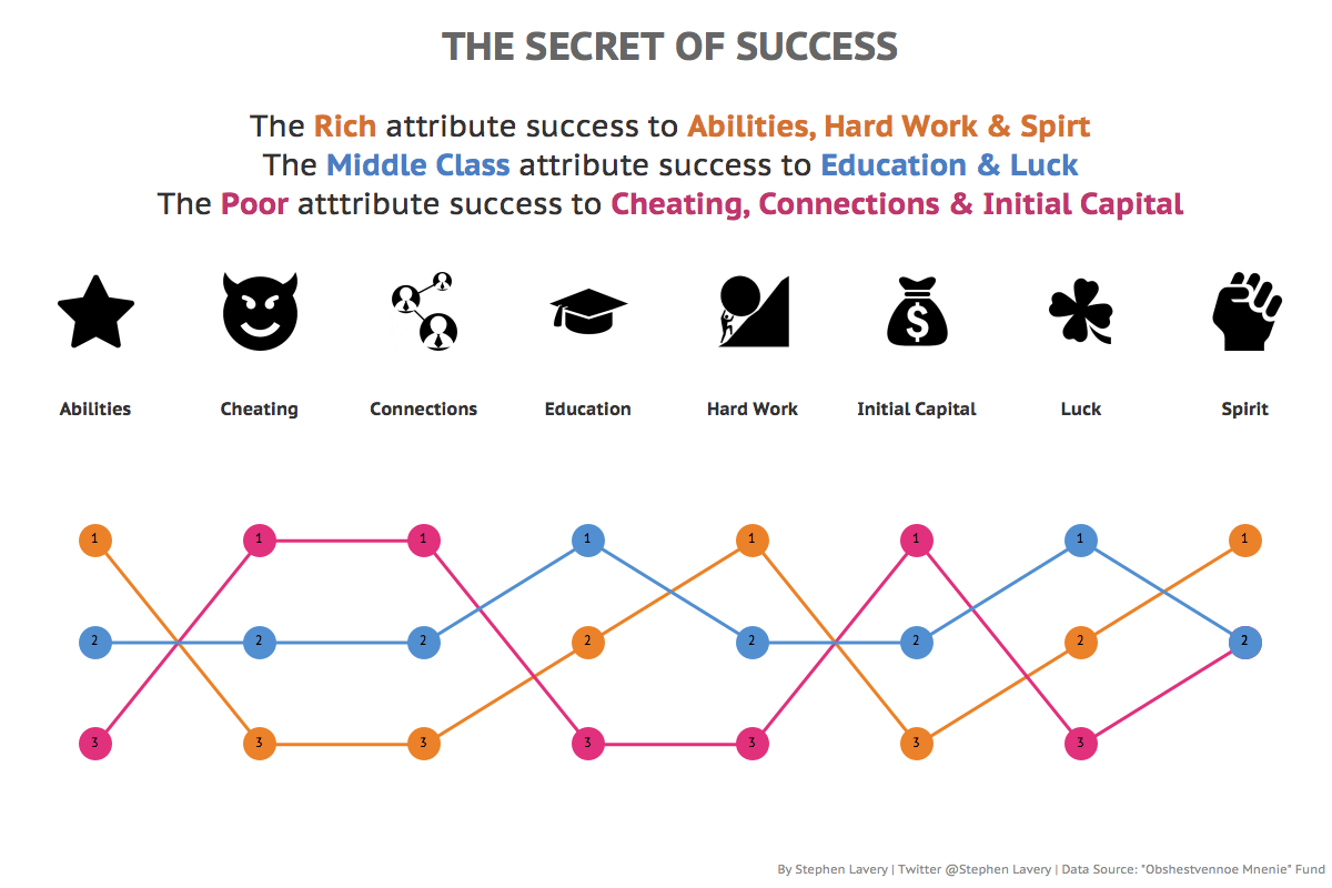 rich vs poor success