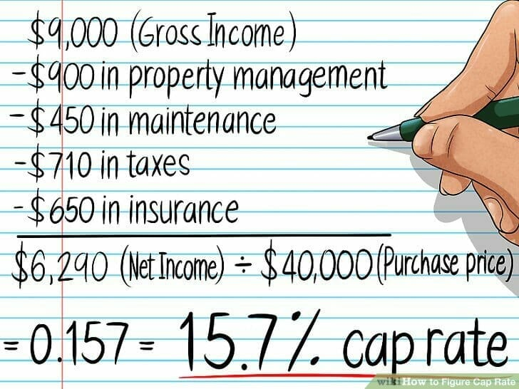 What is a cap rate?