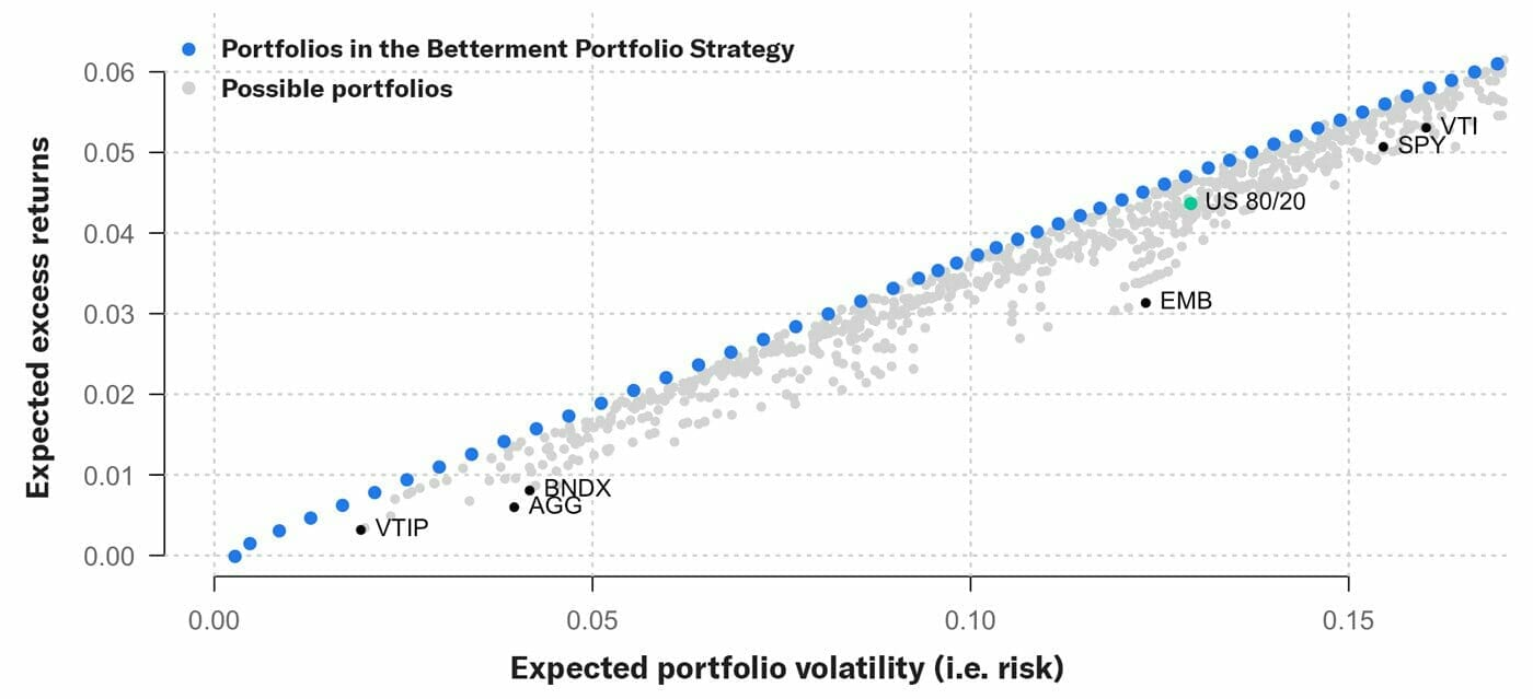 efficient frontier portfolio diversification