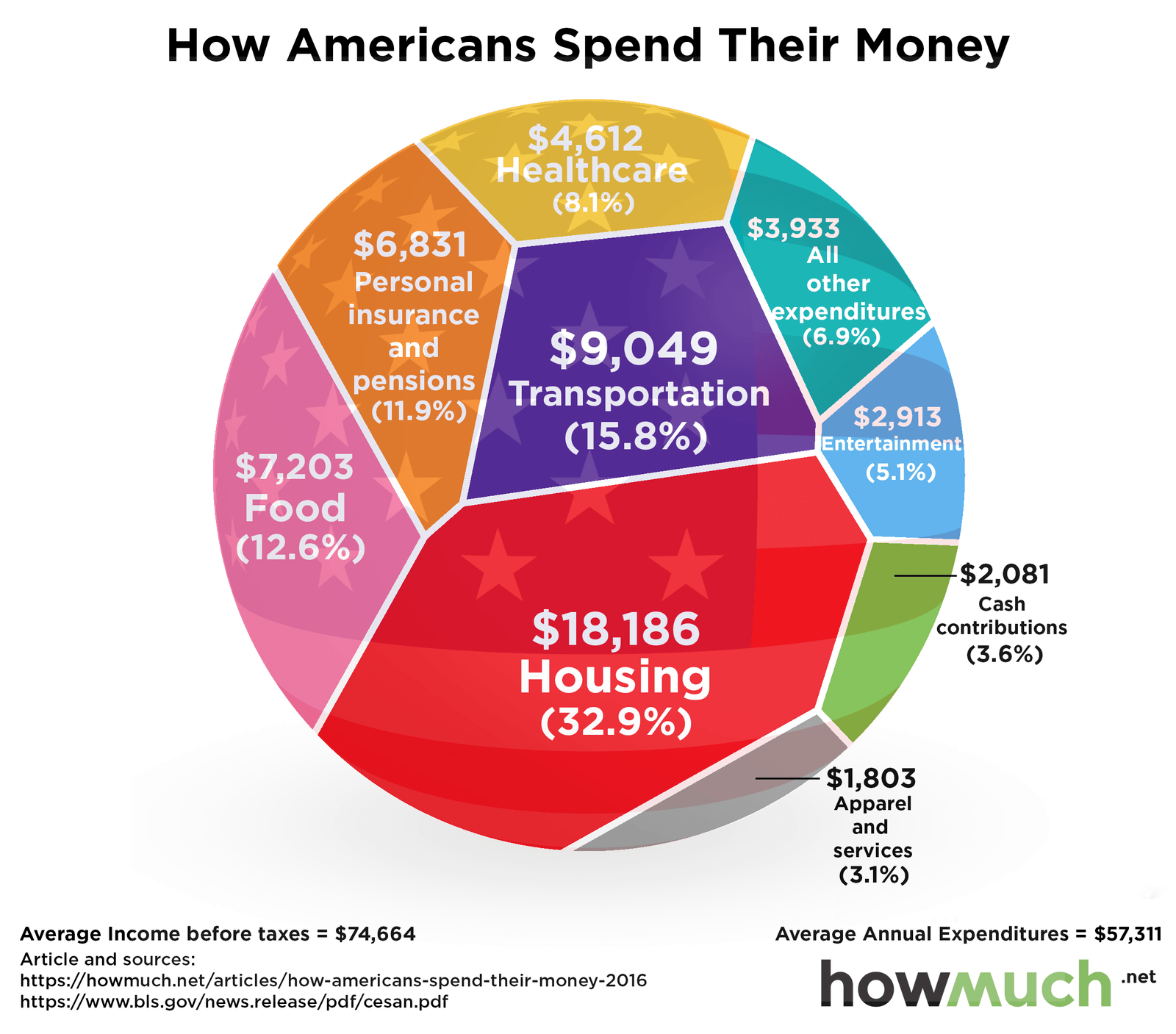 how-to-stop-spending-money-how-americans-spend-their-money