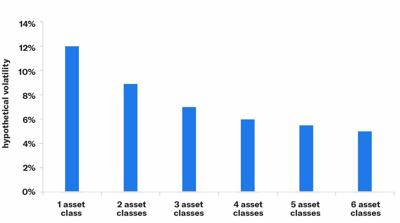 diversification-portfolio-volatility-assets