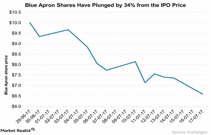 Is it normal for stocks to dip after an ipo