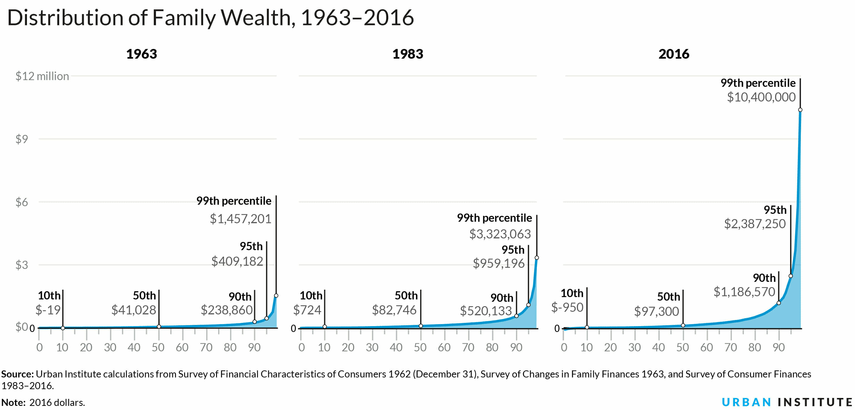 Graphs of the distribution of family wealth for the years 1963, 1983, and 1016.