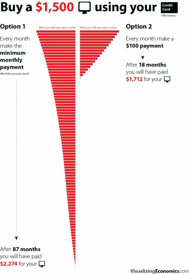 what-is-apr-no-minimum-payments