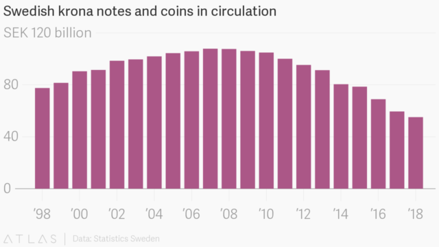Graph of Swedish krona notes and coins in circulation, which increases until 2007 and starts to decrease from there.