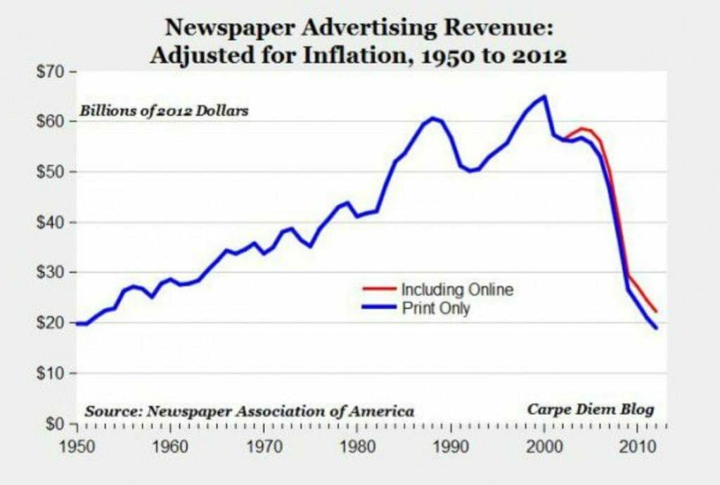 A graph that shows that newspaper advertising revenue fell from 2000 to 2013, hitting numbers (adjusted for inflation) that are nearly the same as those from 1950.
