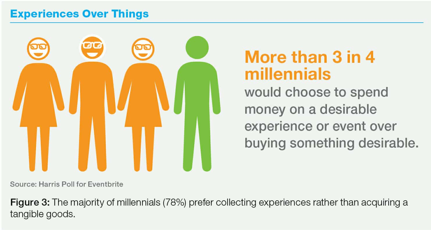 The majority of millennials (78%) prefer collecting experiences rather than acquiring tangible goods.