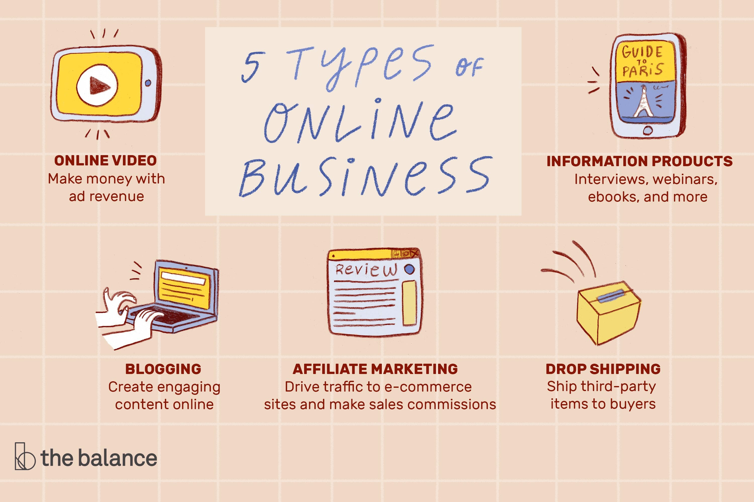 5 Types of Online Business: online video, information products, blogging, affiliate marketing, and drop shipping