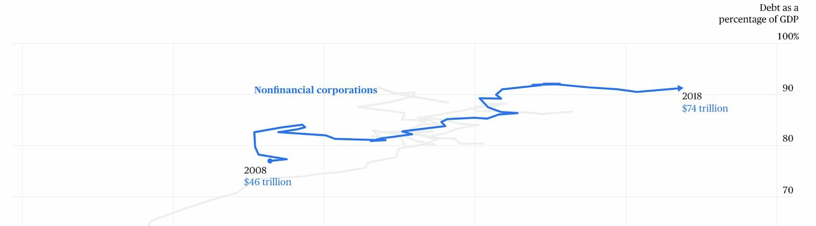 A graph showing non-financial corporations gaining $28 trillion in debt from 2008 to 2018.