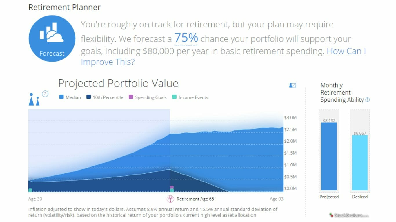 Personal Capital showing projected portfolio value.
