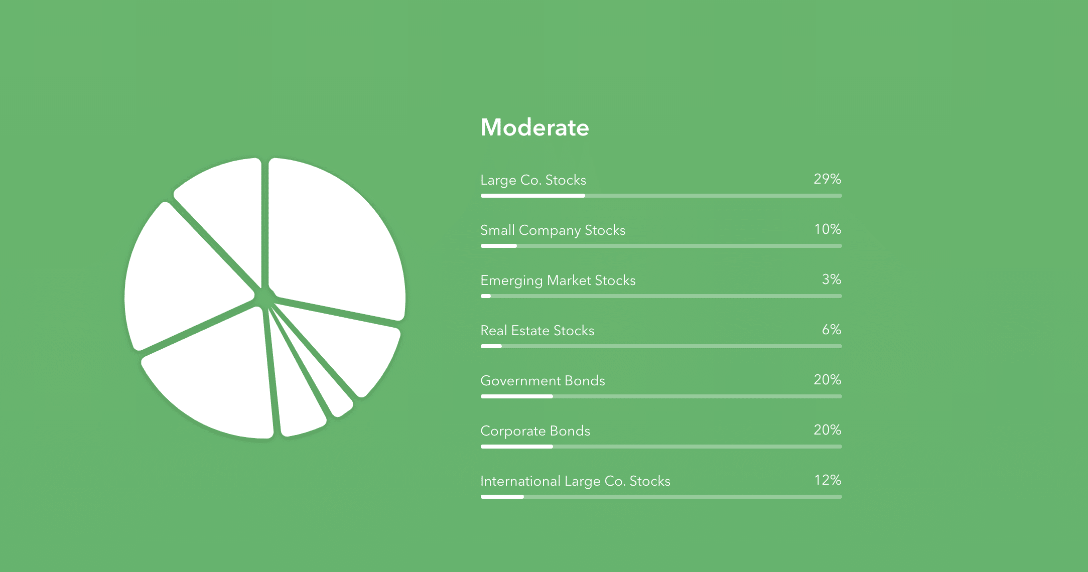 Betterment investment distribution pie chart