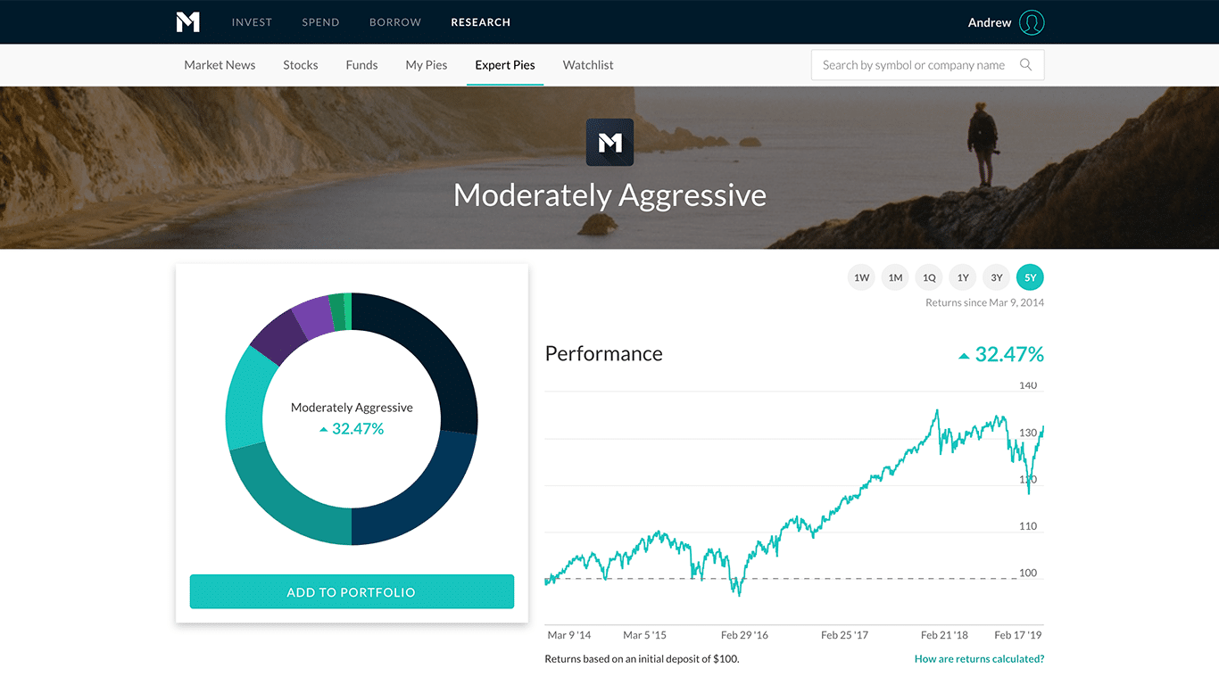 M1 Finance expert pie performance